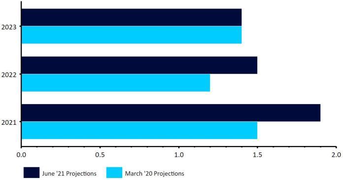 Projekcje inflacji EBC w proc. (czerwiec 2021), Źródło: Refinitiv Datastream Data: 10.06.2021