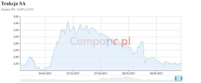 Trakcja podpisuje umowę o wartości 124,89 mln zł! Kurs spółki rośnie o 3,18%