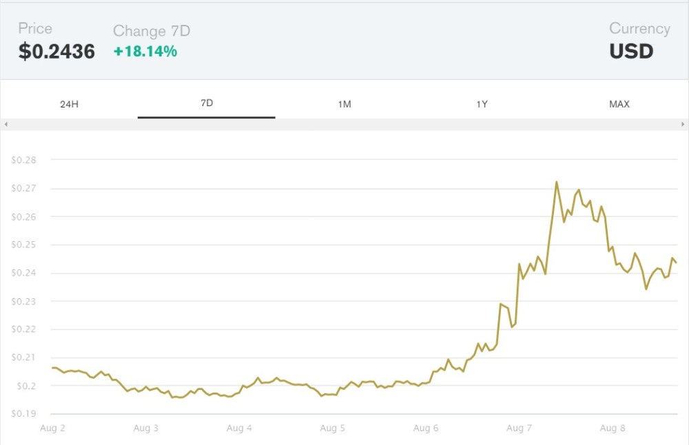 7-day dogecoin price chart