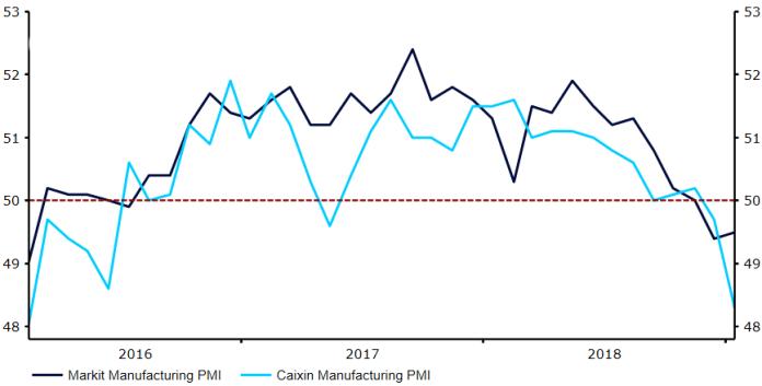 Indeksy Markit i Caixin PMI dla przemysłu Chin (2015 - 2018)