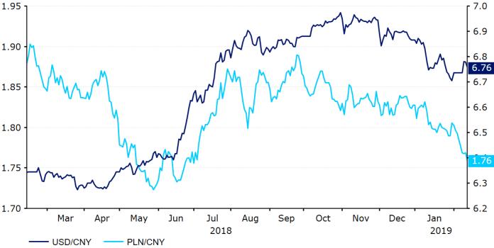 Kurs USD-CNY i PLN-CNY (luty '18 - luty '19)