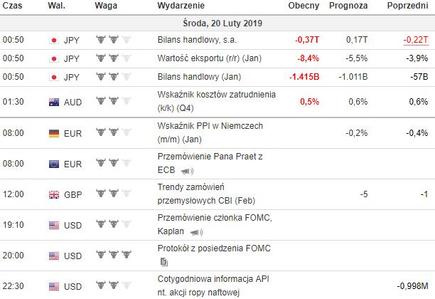 kalendarz makroekonomiczny 20.02.2019