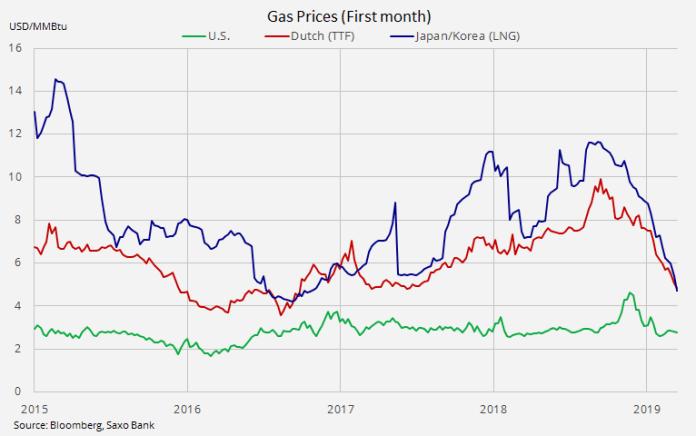 sektor gazu ziemnego