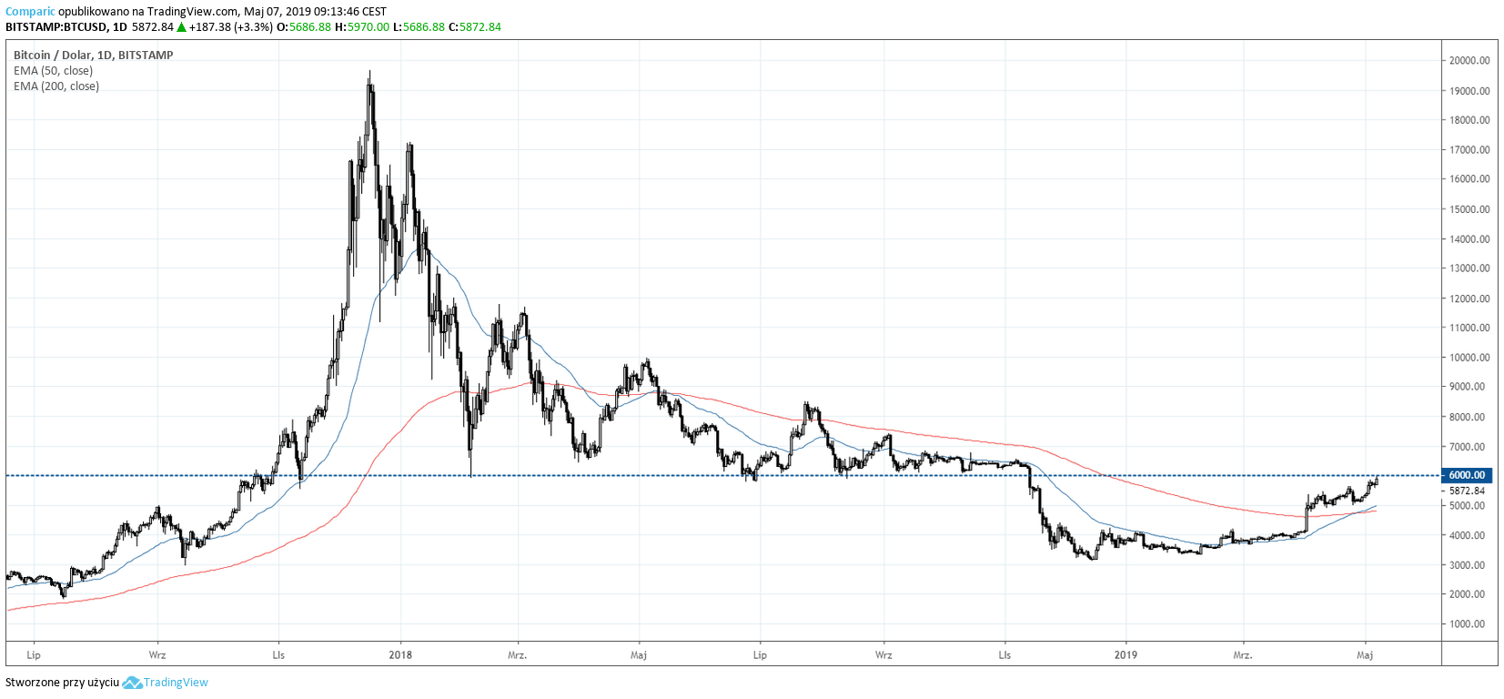 Jeigu bitcoin brokeris indore Foreign currency