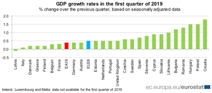 PKB w państwach członkowskich UE