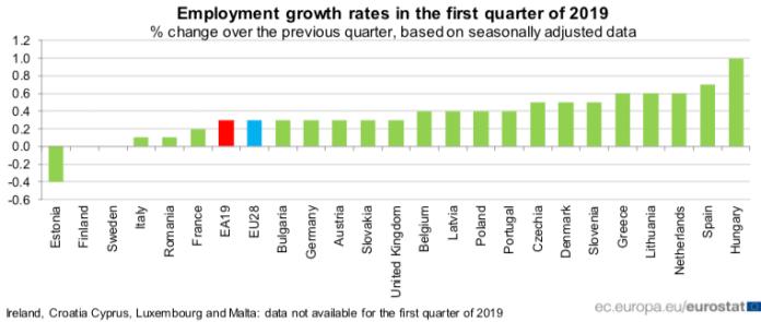 Zmiana zatrudnienia w państwach członkowskich UE