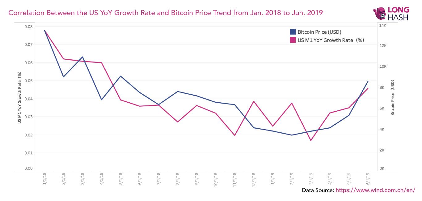 """""""Bitcoin"""" avarija lėtina institucinę paklausą"""