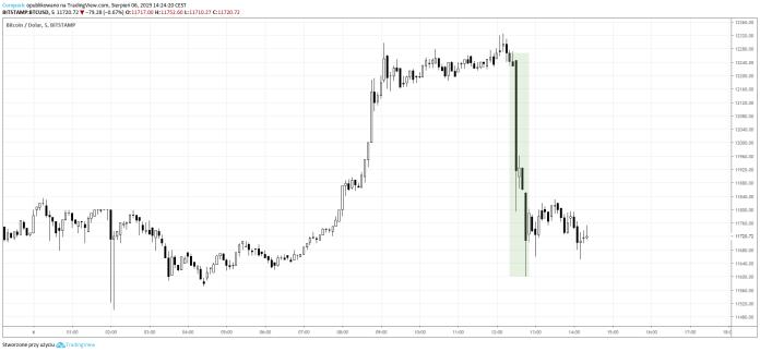 ore de piață bitcoin