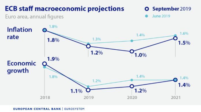 Nowe projekcje inflacji i PKB. Źródło: EBC