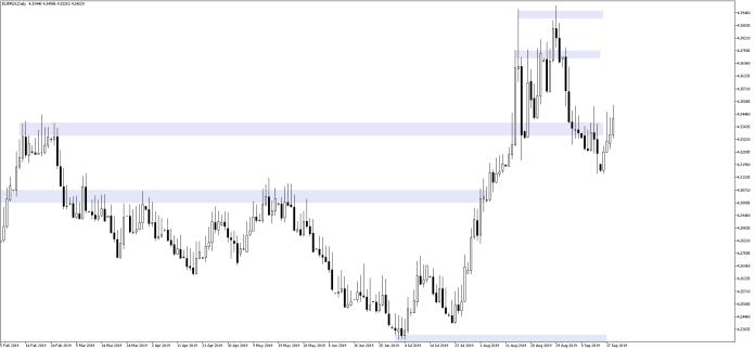 Euro testuje poziom 4,35 zł. Kurs EURPLN D1