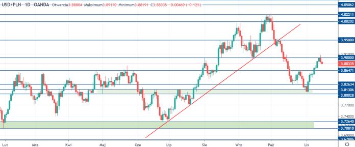 Kurs dolara (USDPLN) spada poniżej 3,90 zł w piątek 15 listopada. Trump nie chce rezygnować z ceł