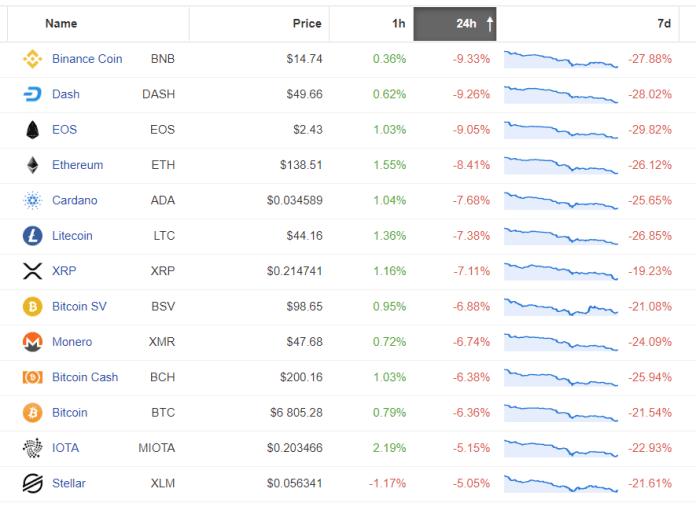 Deprecjacja obserwowana na szerokim rynku altcoinów. Źródło: Coinpaprika.com