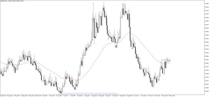 Kurs euro nadal pod oporem do złotego. EURPLN D1