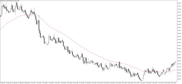 kurs euro eurpln 13 listopada 2019