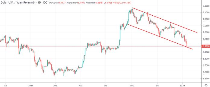Kurs USDCNY na interwale dziennym, tradingviewcom
