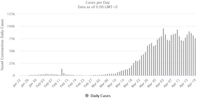 Liczba przypadków koronawirusa 20 kwietnia 2020