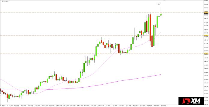 Wykres tygodniowy kursu złota - 22 kwietnia 2020 r.