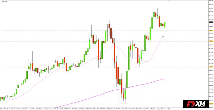 Wykres dzienny kursu złota - 22 kwietnia 2020 r.