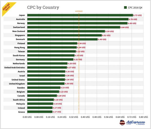 AdEspresso chart showing CPC by country for Facebook ads.