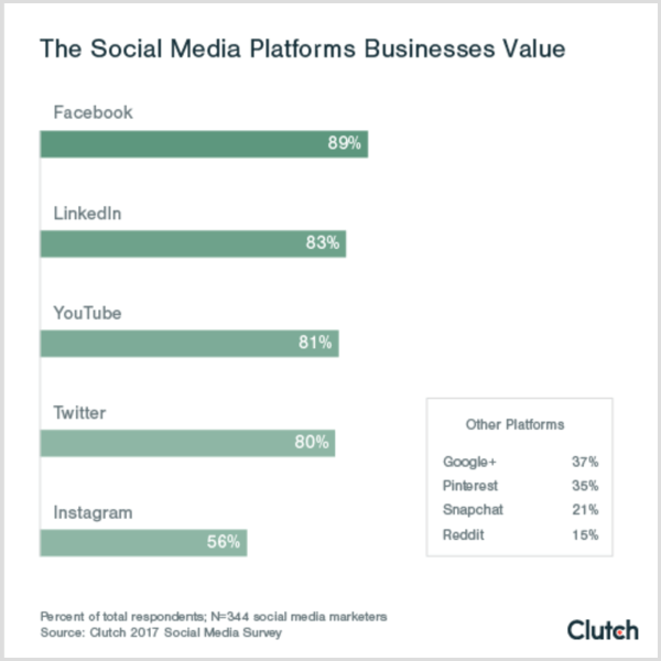 Clutch chart showing the social platforms that businesses value value social media platforms b2c b2b