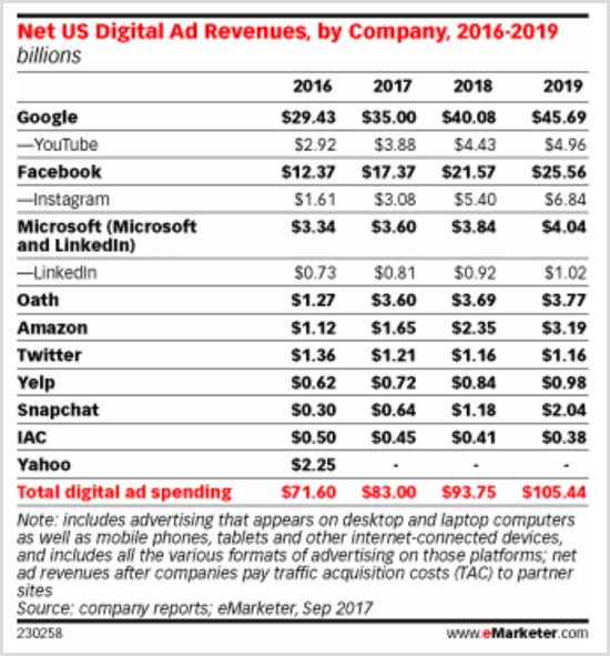 eMarketer chart showing US digital ad revenues by company 2016-2019.