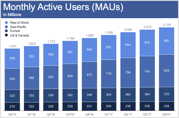 Facebook monthly active users for Q4 2017.