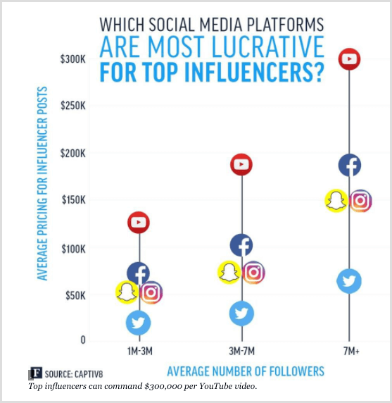 Forbes chart showing the top influencers for different social media platforms.