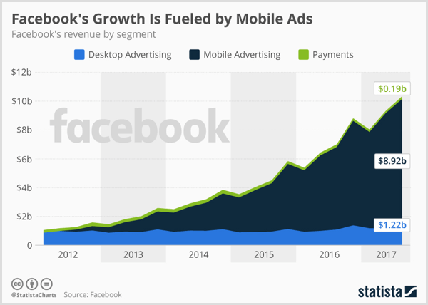 Statista chart showing Facebook desktop advertising, mobile advertising, and payment.