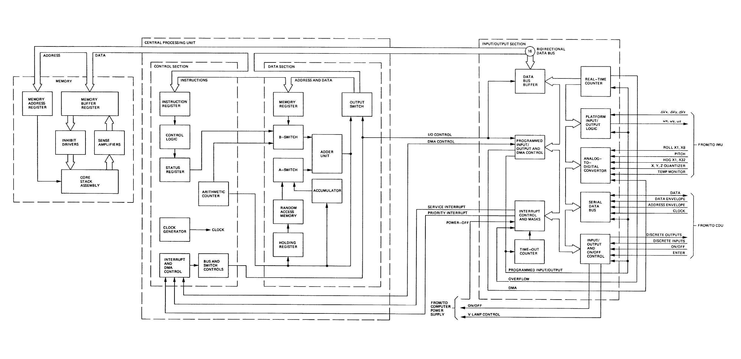 Figure Fo 2 Computer Functional Block Diagram