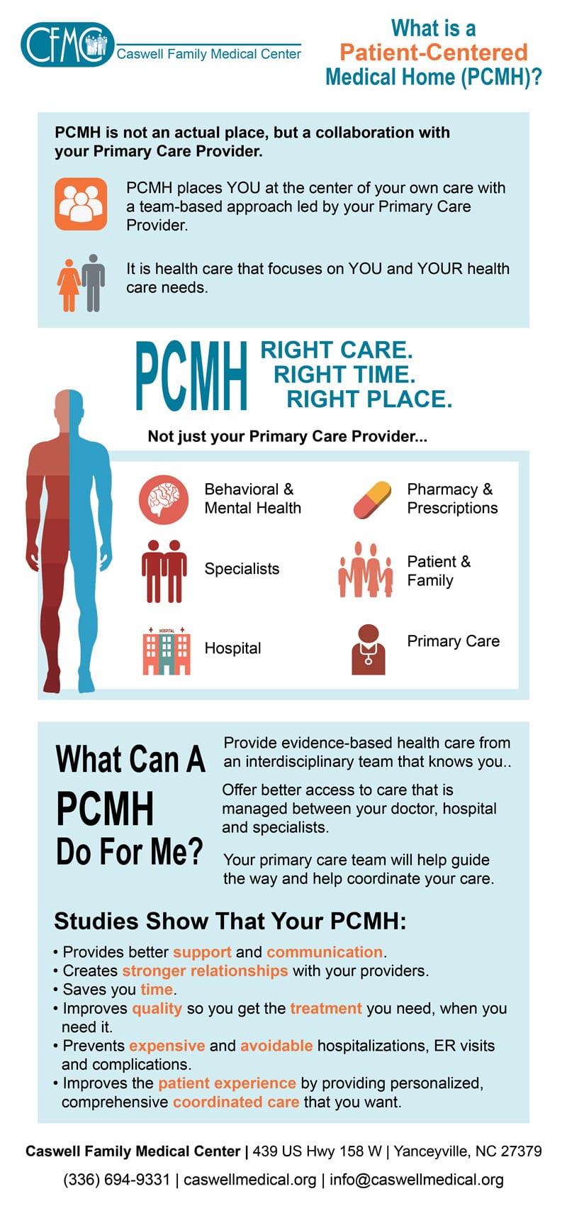 PCMH Infograph