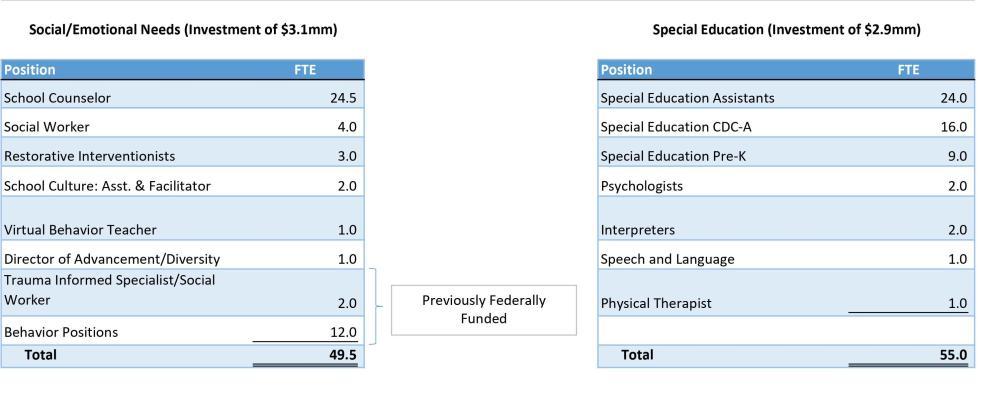 School budget chart