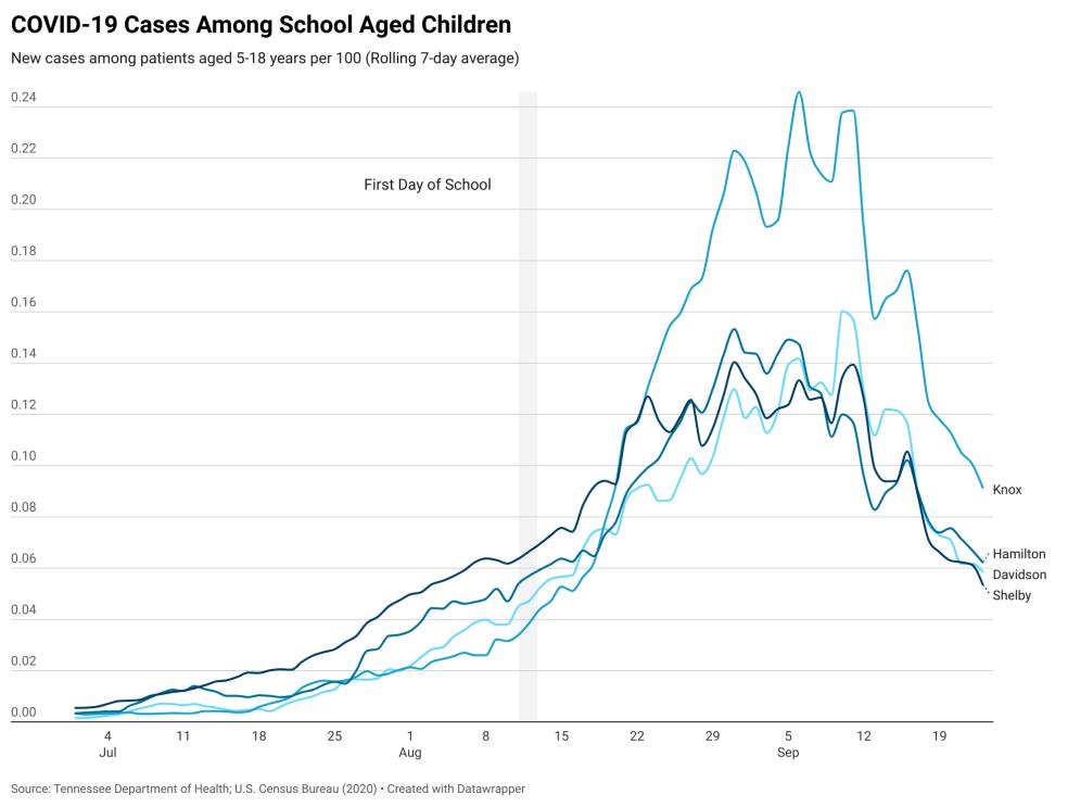 COVID cases graph