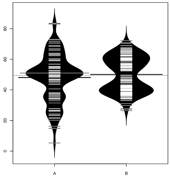A beanplot of a small, repetitive dataset