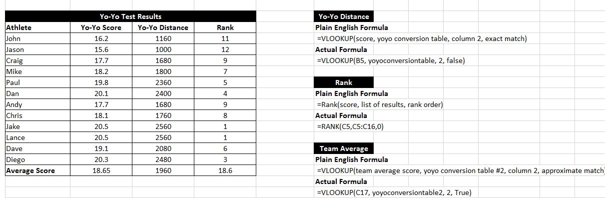 Test Scores Conversion Chart