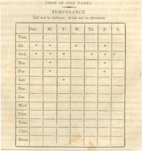 Benjamin Franklin's Weekly Virtues