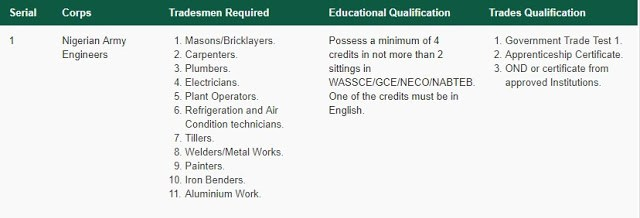 Nigerian Army Engineers  Corps Recruits Artisans/Tradesmen & Women