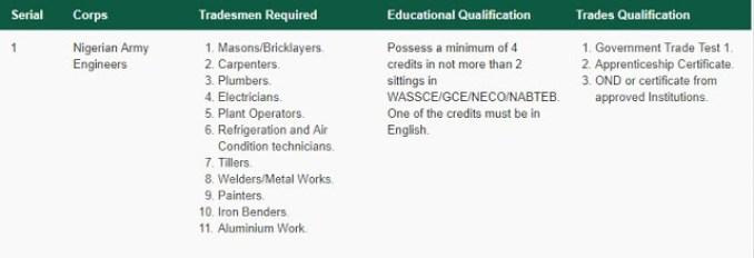 Nigerian Army Engineers  Corps Recruits Artisans/Tradesmen & Women