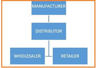Business Plan Questionnaire for Retail & Wholesale Businesses in Nigeria/ Start-up Questionnaire for Retail & Wholesale Business Plans in Nigeria