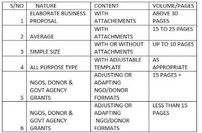 TEMPLATES  ON HOW TO WRITE  YOUR  BUSINESS PROPOSAL/GET TRAINING TEMPLATES ON HOW TO WRITE BUSINESS PROPOSALS
