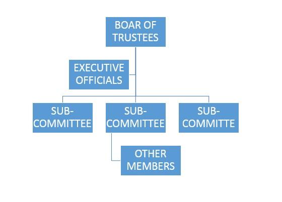 Incorporated Trustee Minimum Board Members In Nigeria
