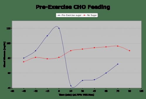 feeding_table