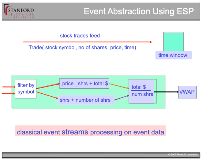 Figure 1: abstracting stock market feeds by VWAP