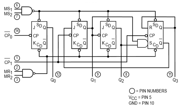 74LS90 BCD Counter IC Pin Diagram, Configuration