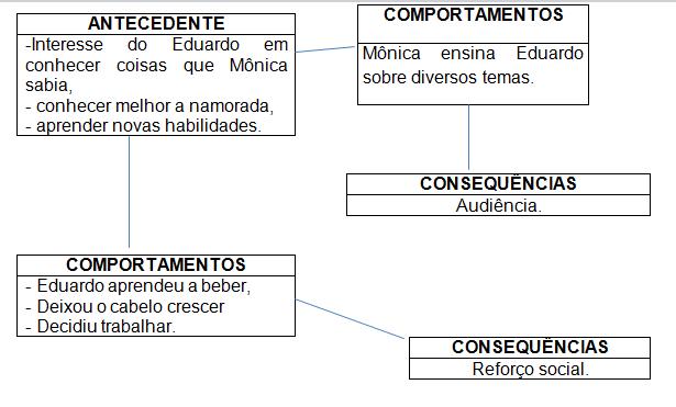 Figura 6. Comportamento de ensinar novas habilidades sobre diversos temas.