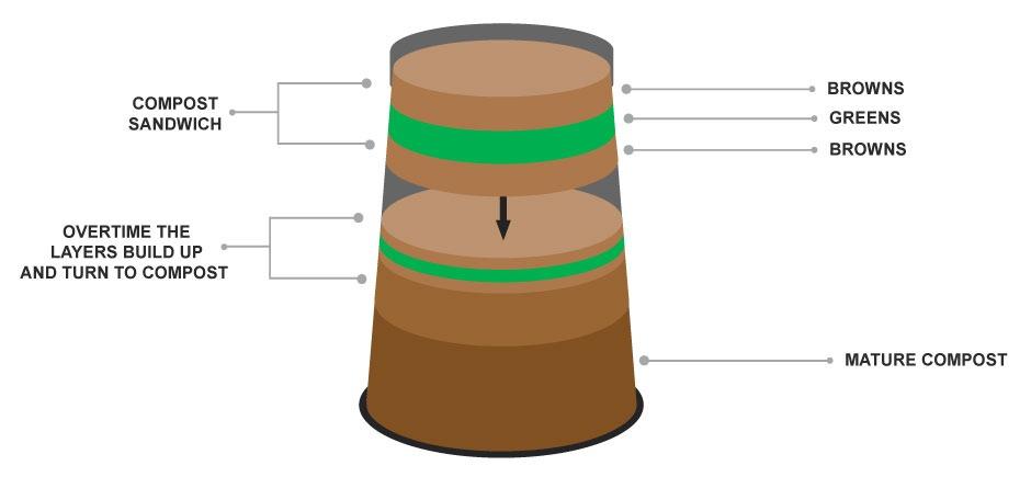 compost-bin-sandwhich1