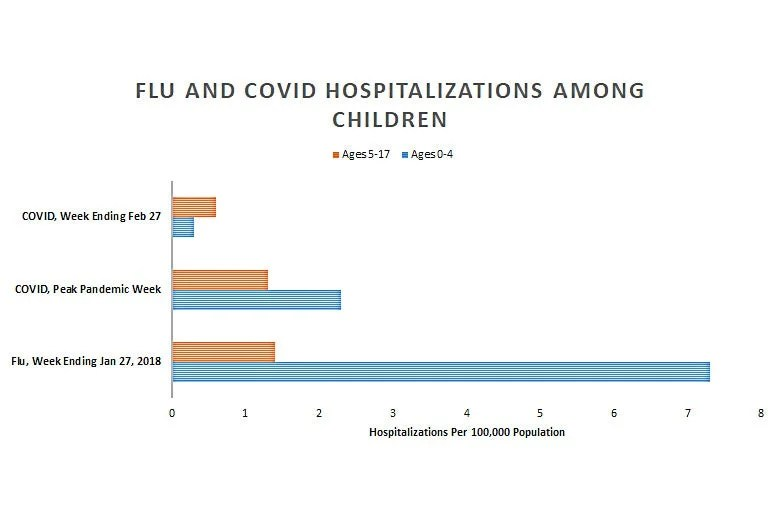 A chart measuring flu and COVID hospitalizations among children.