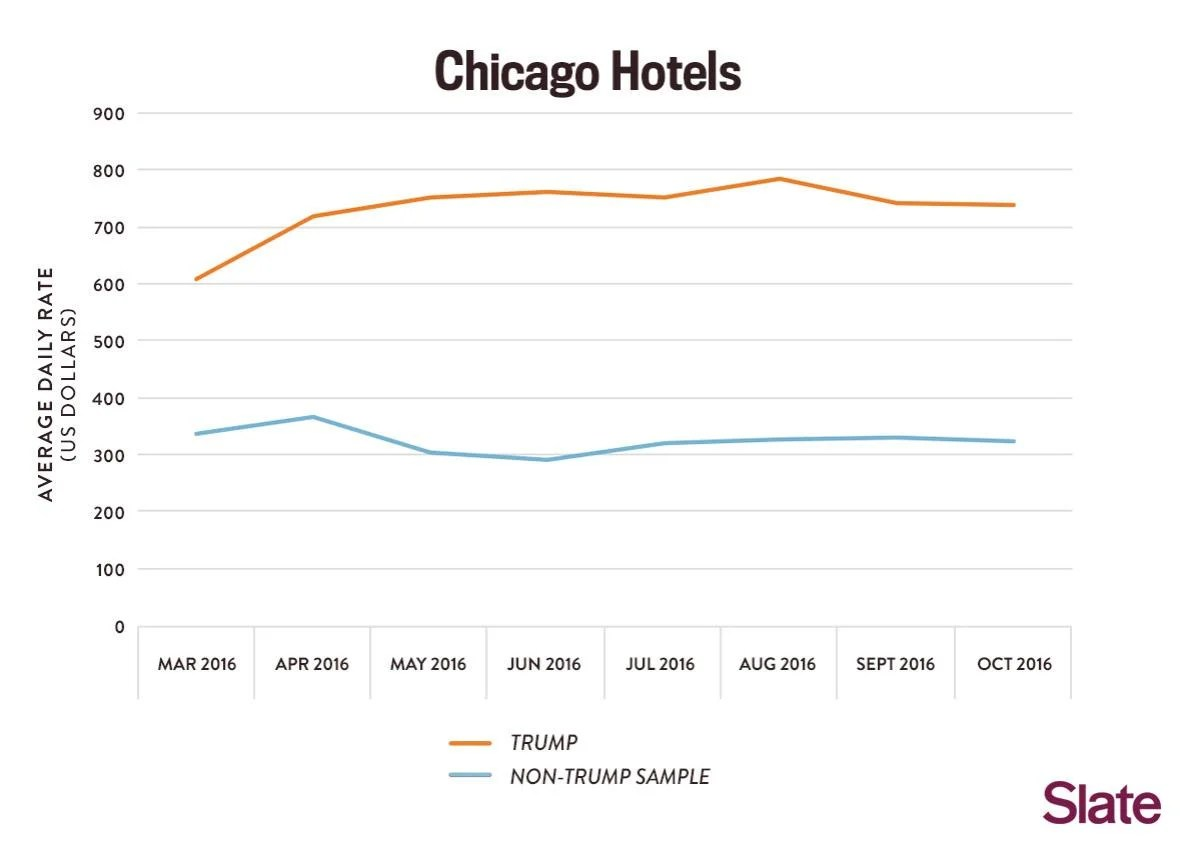 Actually Trump Hotels Are Doing Fine