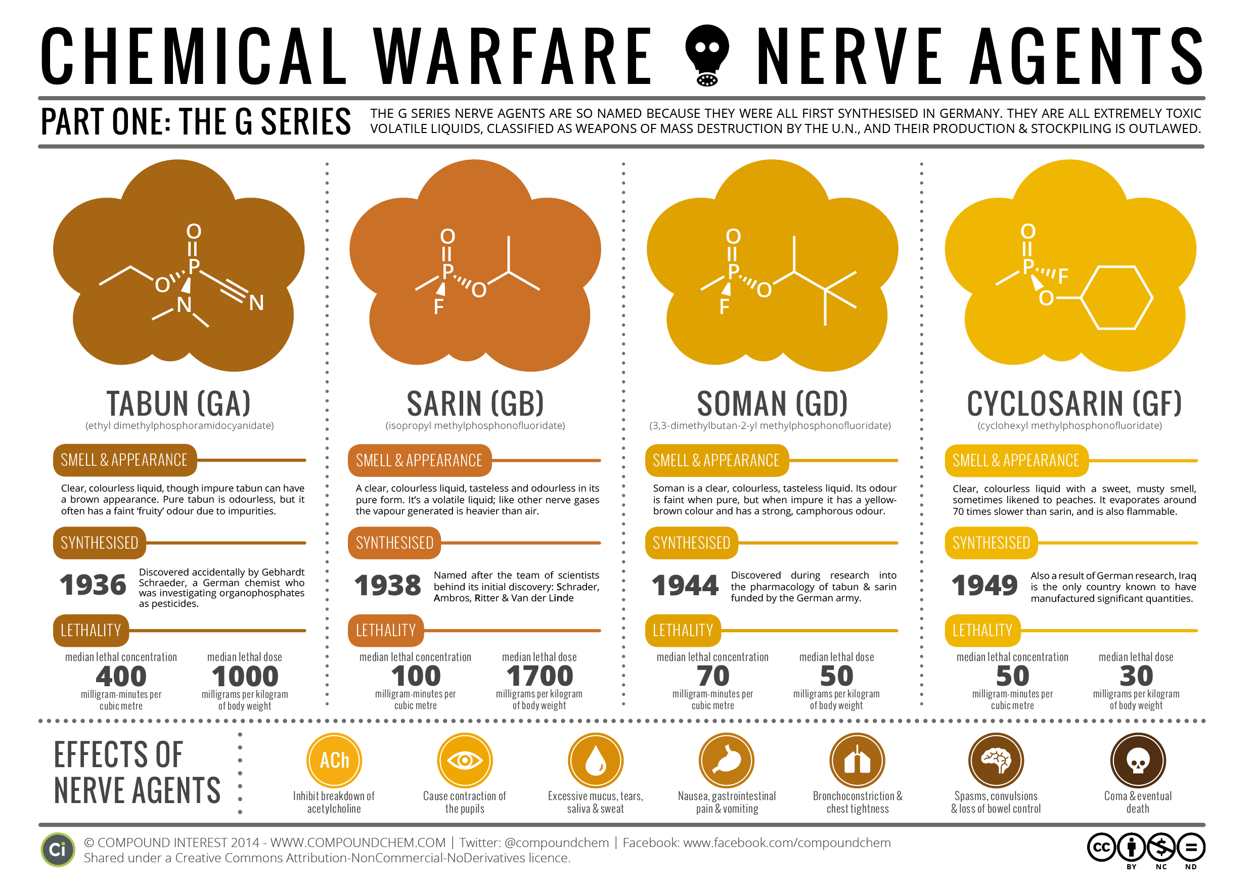 Chemical Warfare Amp Nerve Agents Part I The G Series
