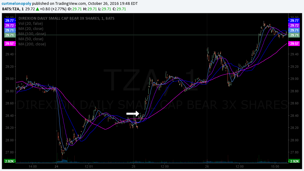 $TZA Stock Trade Trigger Missed