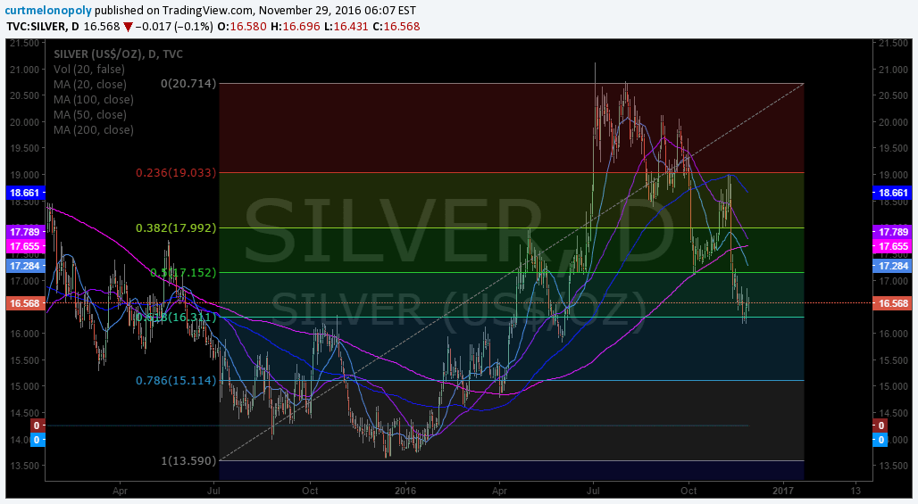 $SILVER, chart